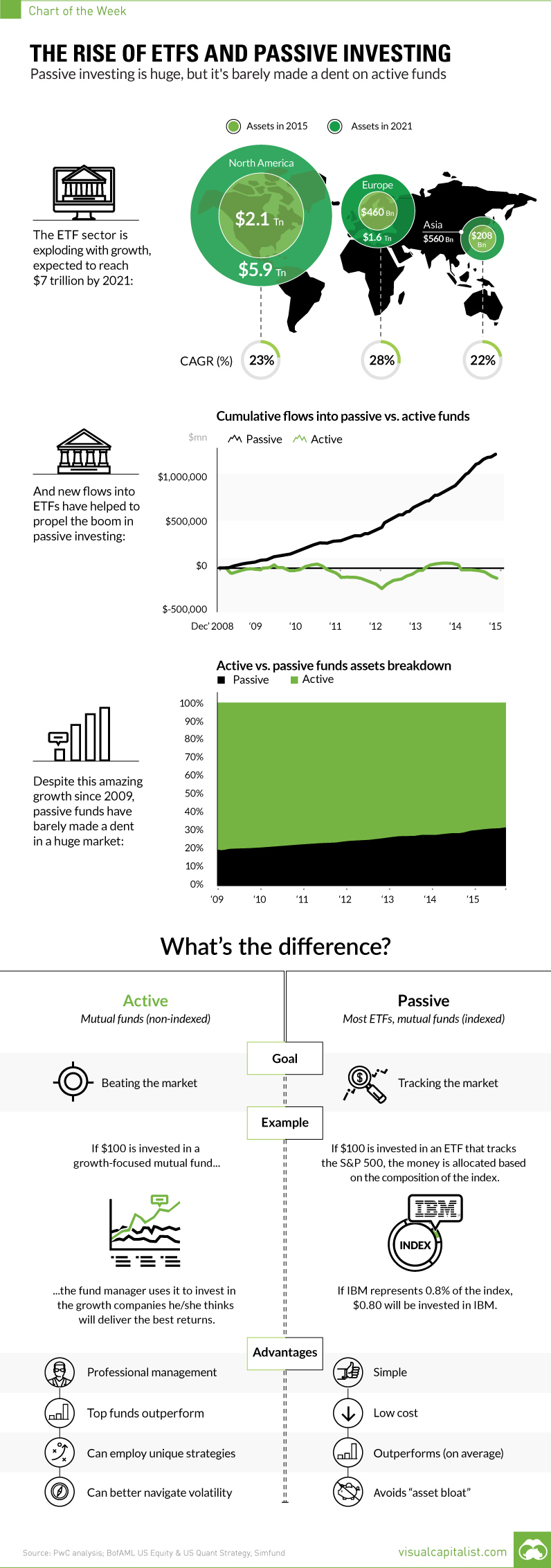 ETF Global Growth